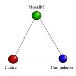 triangolo della leadership
