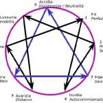 enneagramma-passione-fissazione