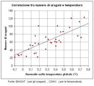 correlazione-lineare-psicometria
